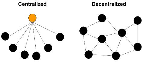 Centralized vs. Decentralized Organizational Structures