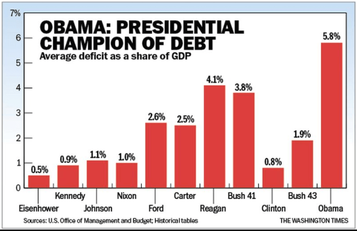 Presidential Debt