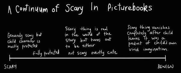 Continuum Of Scary In Picturebooks