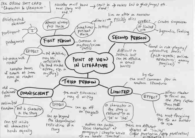 point of view mindmap