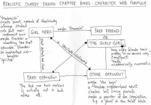 chapter-book-character-web_1000x696
