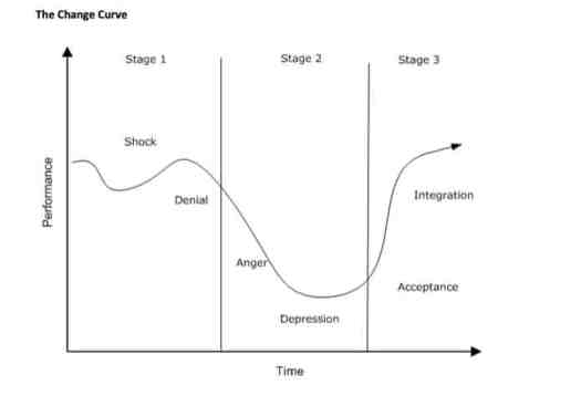 Kubler-Ross Change Curve for Story