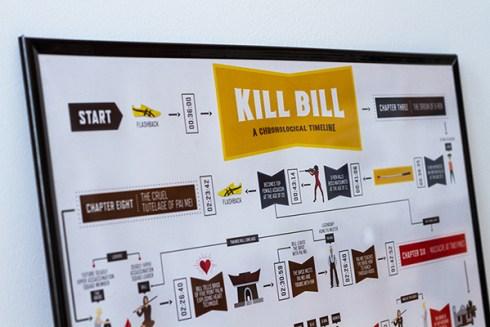 Noah Smith - Kill Bill Timeline 1