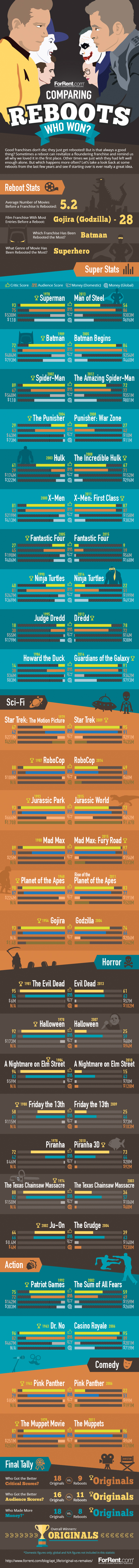 Reboots Infographic