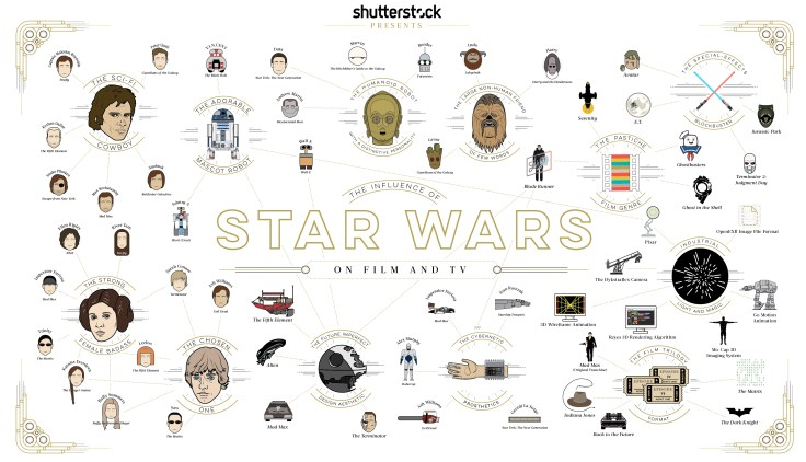 starwars-infographic-influences
