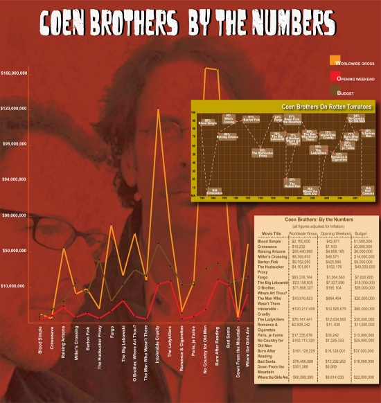 Coen Brothers By the Numbers