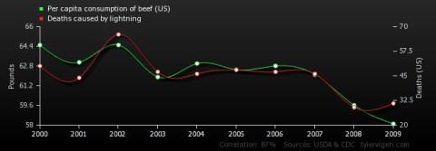 Skurrile Statistiken