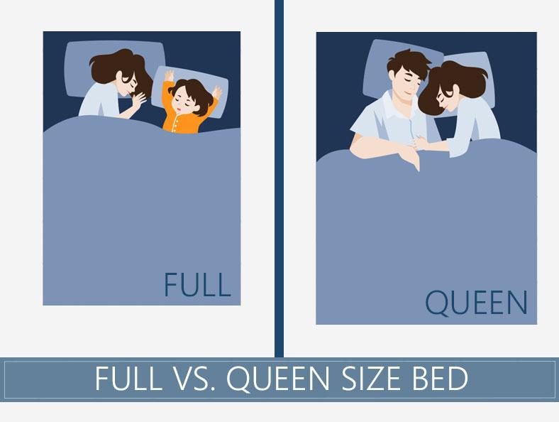 full vs queen size mattress what is