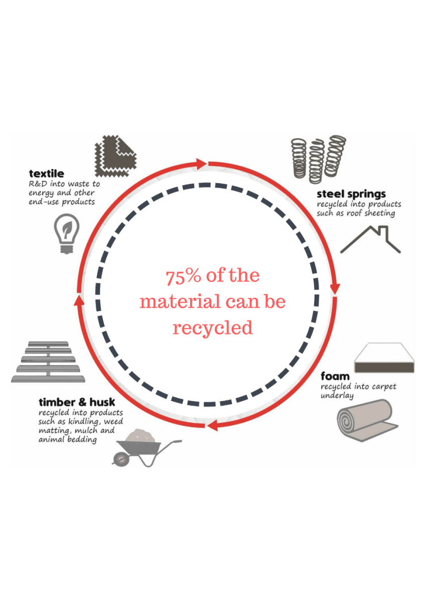 Is Old Mattresses Can Be Recycled?