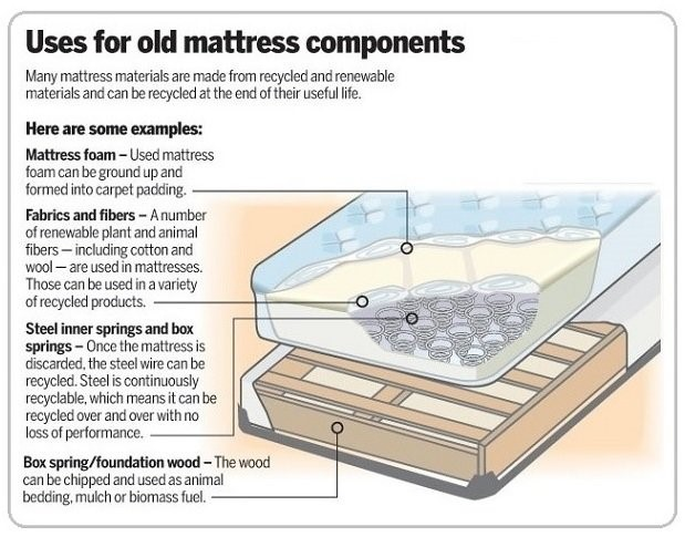 DIY your mattress components