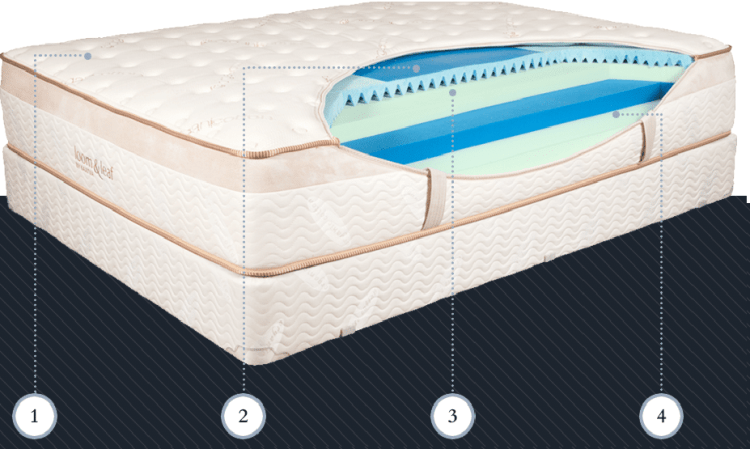 layers of loom and leaf mattress