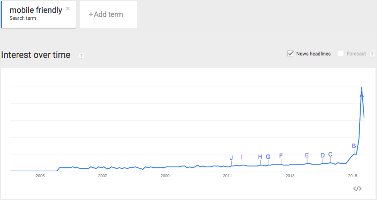 "Google Trends graph of the search term ""mobile friendly""."