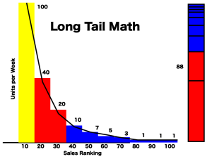 long tail curve