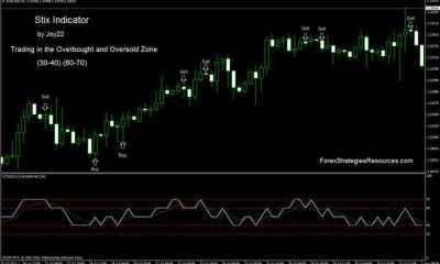 Stix Indicator