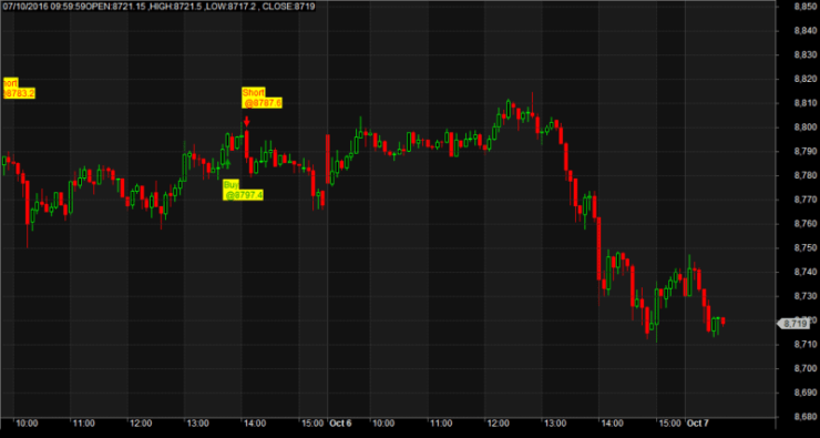 Mid Day Breakout Amibroker afl