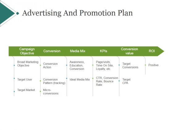 Advertising And Promotion Plan Template 2 Ppt Powerpoint