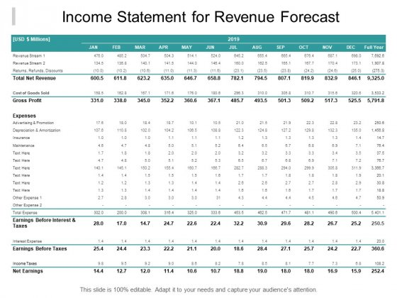 Income Statement For Revenue Forecast Ppt Powerpoint