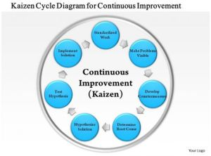 0814 Business Consulting Kaizen Cycle Diagram For Continuous Improvement PowerPoint Slide