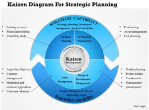 0814 Business Consulting Kaizen Diagram For Strategic