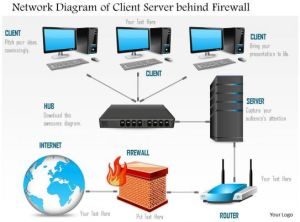 0814 Network Diagram Of A Client Server Behind A Firewall But Connected To The Inter Ppt