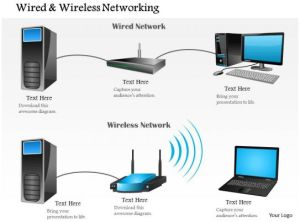 0914 Wired And Wireless Networking Shown With Router And
