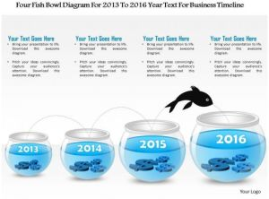 1214 Four Fish Bowl Diagram For 2013 To 2016 Year Text For