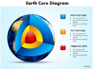 earth core diagram showing layers of earth slides diagrams