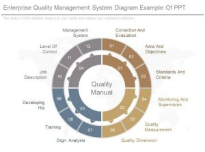 Enterprise Quality Management System Diagram Example Of Ppt