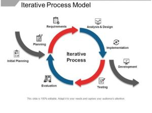 Iterative Process Model | PowerPoint Shapes | PowerPoint
