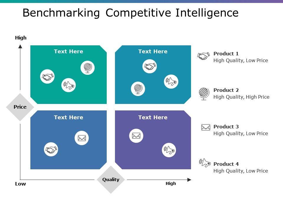 Benchmarking Competitive Intelligence Ppt Portfolio