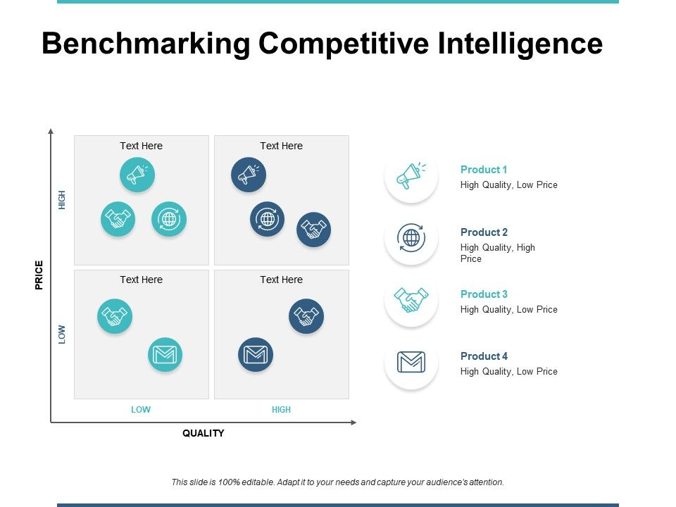 Benchmarking Competitive Intelligence Product Ppt Powerpoint
