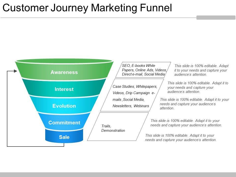 Customer Journey Marketing Funnel Ppt Slides Download