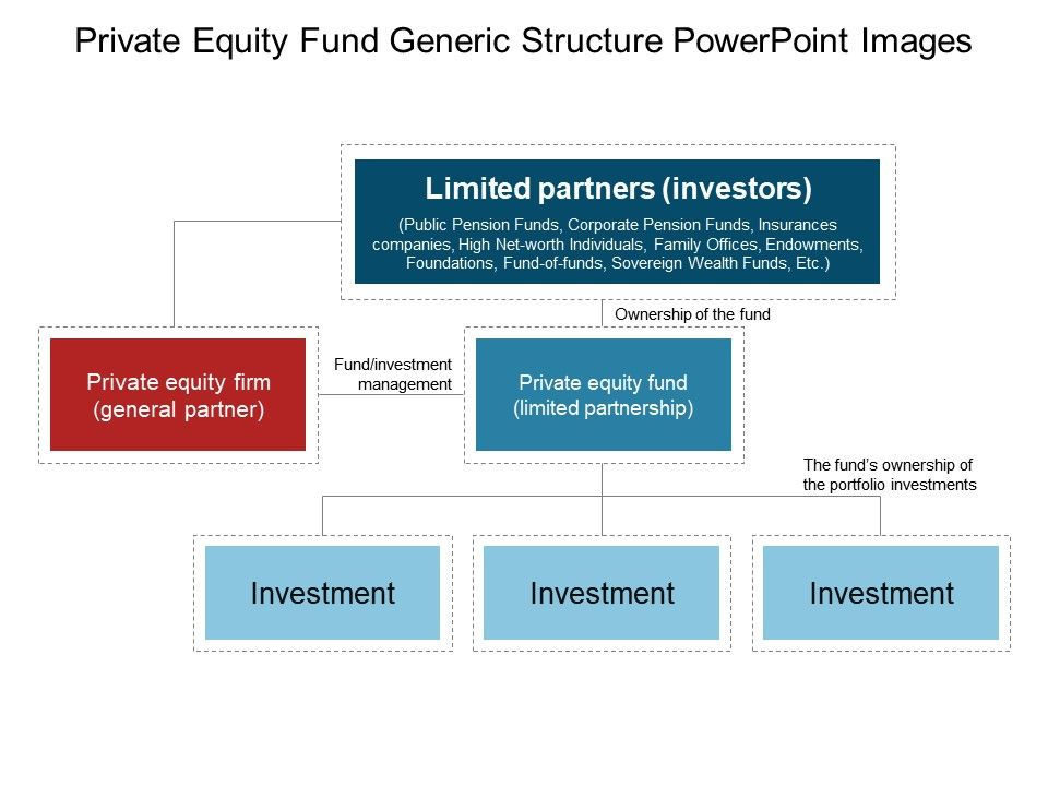 Private Equity Fund Generic Structure Powerpoint Images
