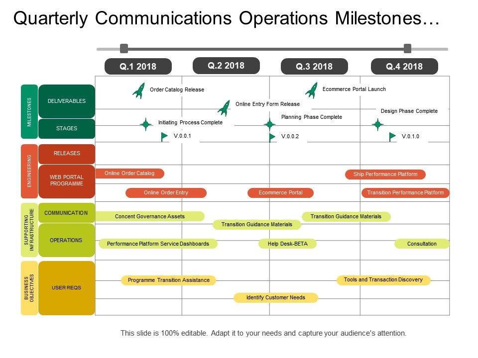 Quarterly Communications Operations Milestones Stages