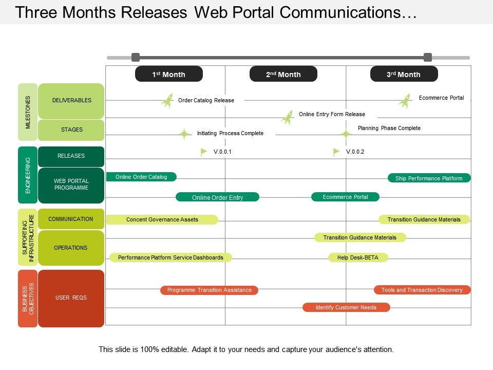 Three Months Releases Web Portal Communications Stages
