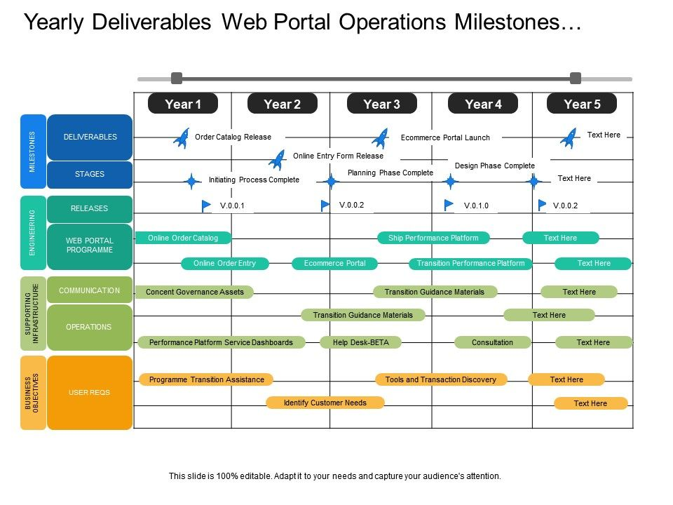 Yearly Deliverables Web Portal Operations Milestones Program