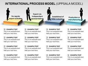 International Process Chart PowerPoint Template, Editable