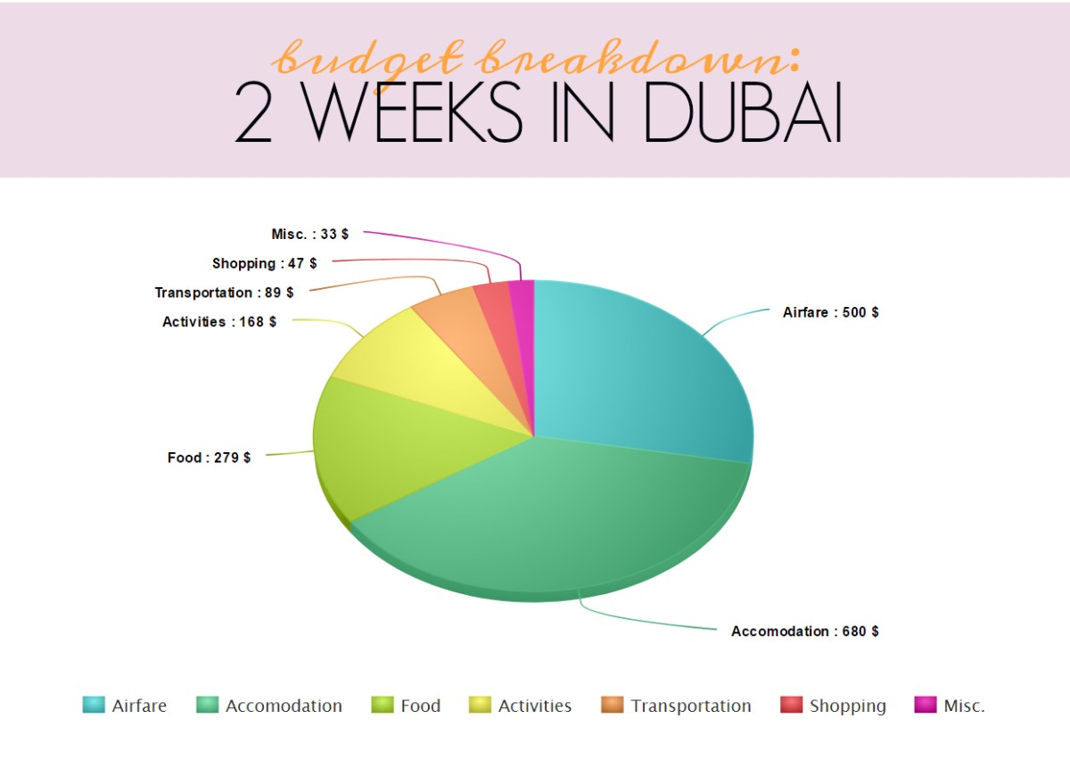 Budget breakdown: 2 weeks in Dubai | slightly astray