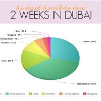 Budget breakdown: 2 weeks in Dubai