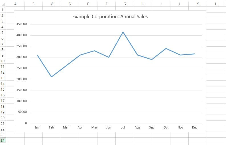 Excel Trendlines feature for sales reports