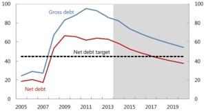 island banke bankari javni dug