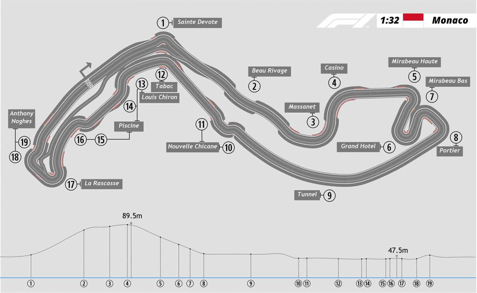 F1 Tracks