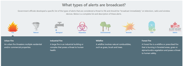 Types of Alerts you will receive