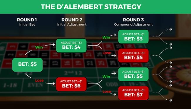 The D'Alembert Strategy