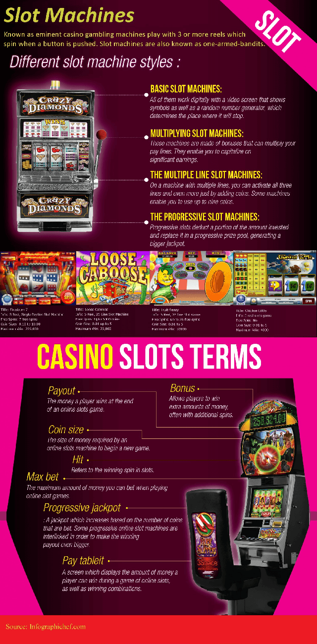 infographiccasinoslot - 5 anledningar till att du bör spela på just spelautomater