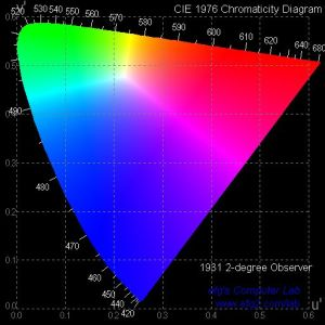 efg's Chromaticity Diagrams Lab Report