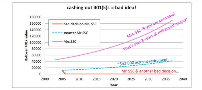 Bad Decisions 5: Cashing out my 401k!