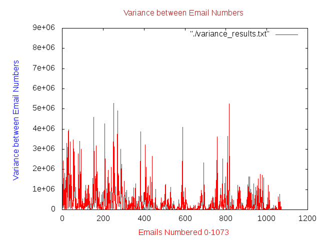Variance from Email Number to the   last Email Number