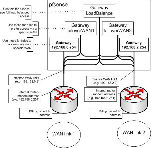Build Your Own Utm With Pfsense Bugbrainy Phone Modem Hookup Diagram Firewall Wiring Diagram On Pfsense Block Diagram