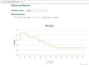 Weight Loss Chart, MyFitnessPal